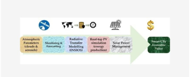 Earth Observation for Smart Cities' Energy Production and Solar Power Management