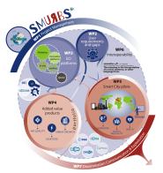 SMURBS/ERA-PLANET: The new Horizon2020 project coordinated by NOA